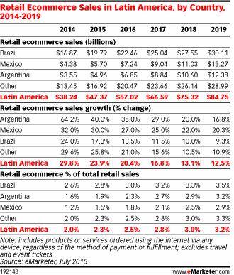 crecimiento de comercio electronico en america latina en 2015