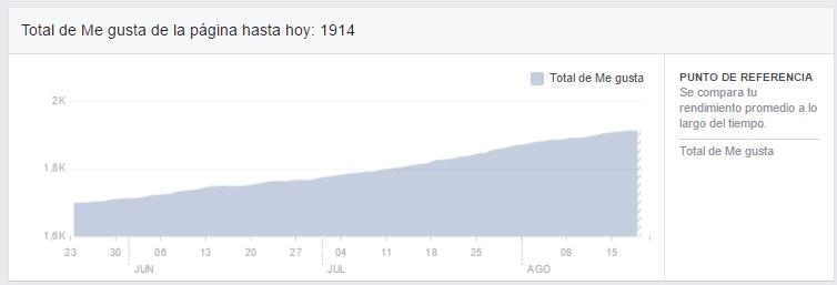 Evolucion de tus fans en facebook