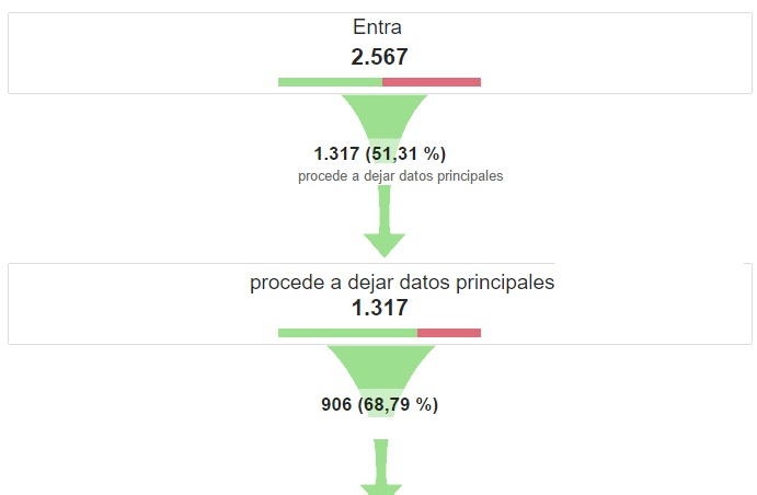 embudo de conversion en google analytics