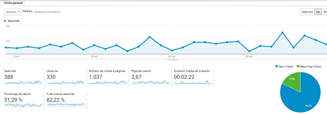 vision general de audiencia en google analytics