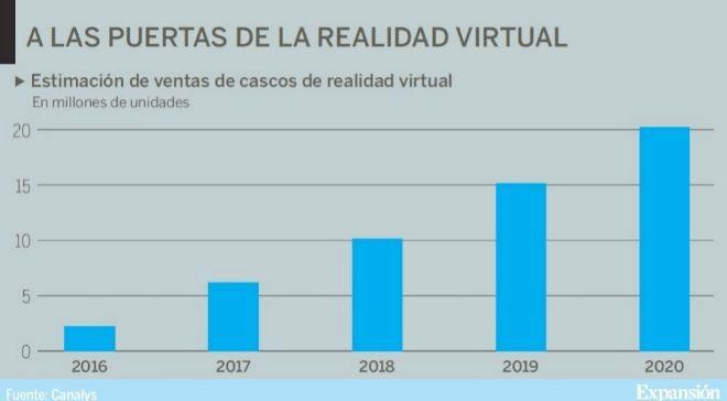 venta de cascos de realidad virtual