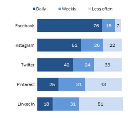 penetracion en redes sociales 2