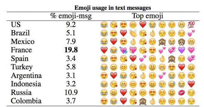 emoji en el mundo