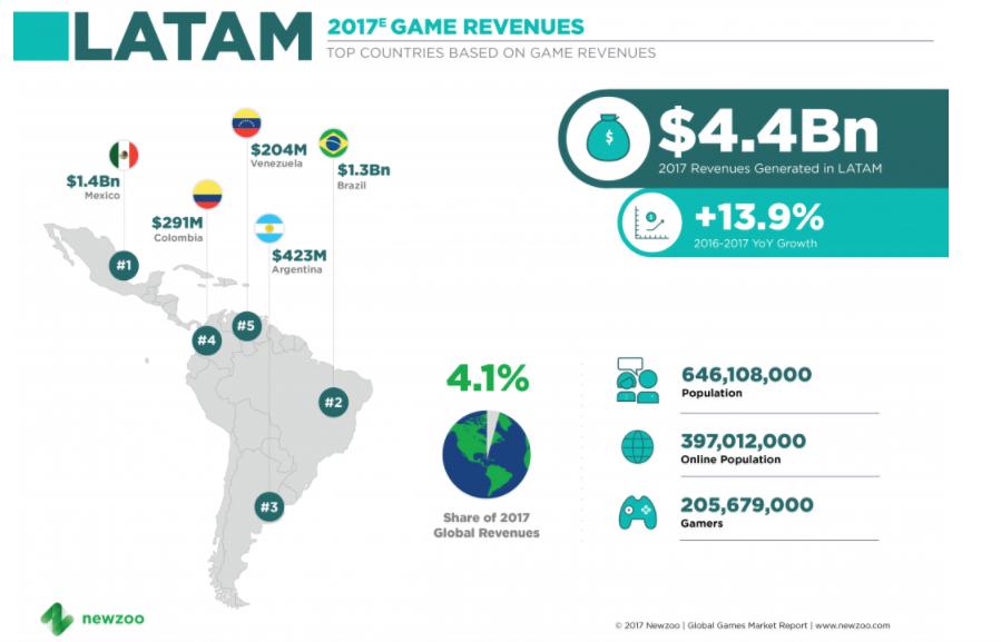 estadisticas de gamers en america latina
