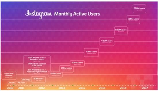 usuarios activos en instagram 2018