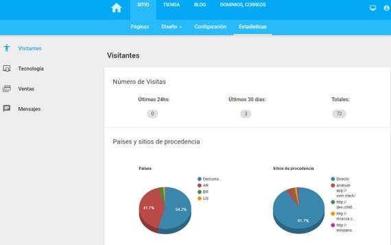 Estadísticas SitioSimple